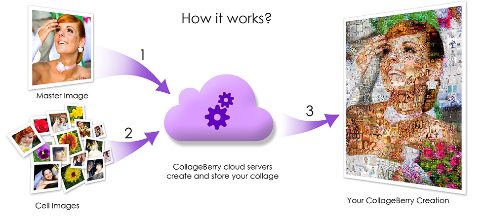 How it works (CollageBerry photo mosaic)